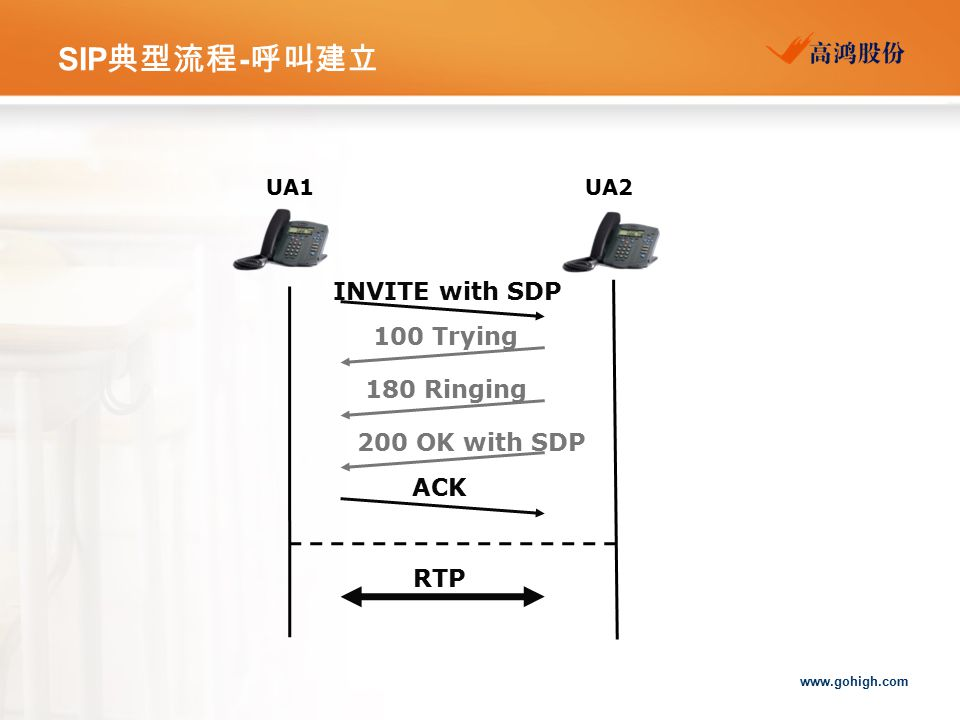 SIP典型流程-呼叫建立 INVITE with SDP 100 Trying 180 Ringing 200 OK with SDP
