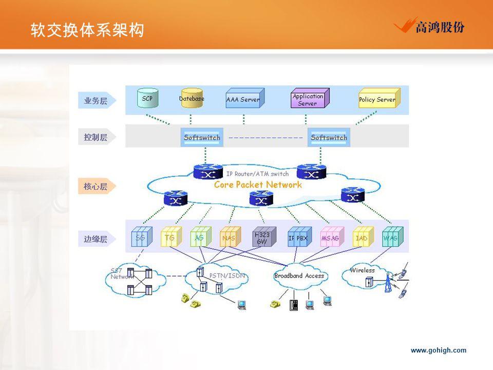 软交换体系架构