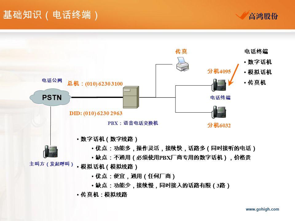 基础知识(电话终端) PSTN 传真 电话终端 数字话机 模拟话机 传真机 分机4095 总机:(010) 6230 3100