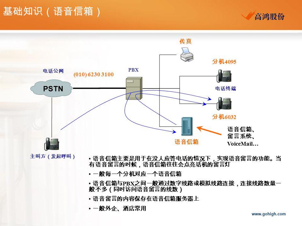 基础知识(语音信箱) PSTN 传真 分机4095 (010) 6230 3100 分机6032 语音信箱、留言系统、VoiceMail…