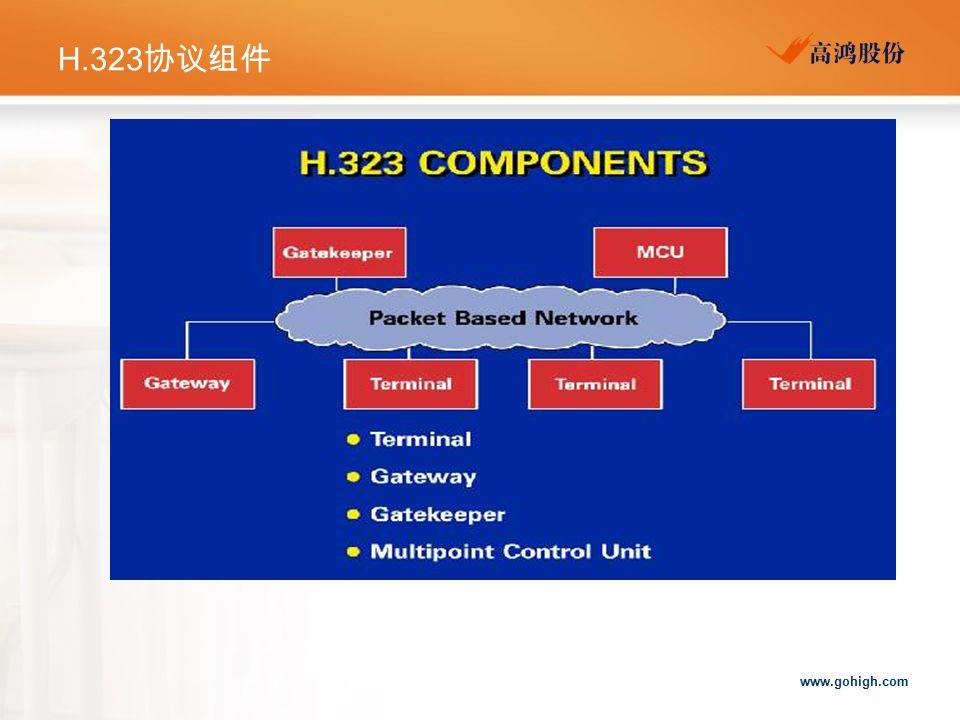 H.323协议组件