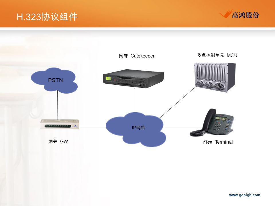 H.323协议组件 网守 Gatekeeper 多点控制单元 MCU PSTN IP网络 网关 GW 终端 Terminal
