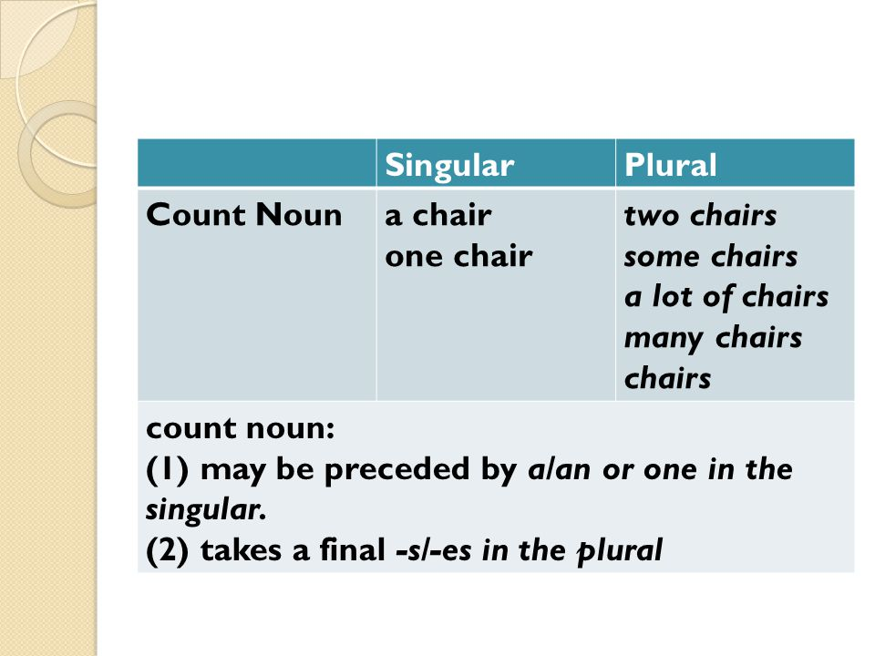 Plural Singular. two chairs. some chairs. a lot of chairs. many chairs. chairs. a chair. one chair.