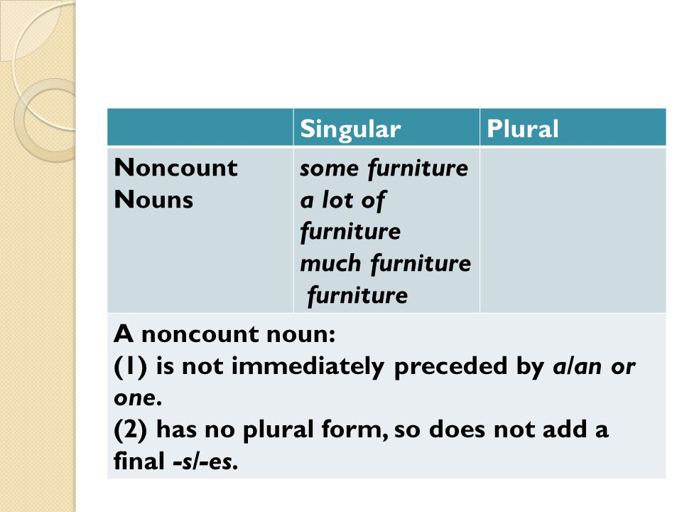 Plural Singular. some furniture. a lot of furniture. much furniture. furniture. Noncount Nouns.
