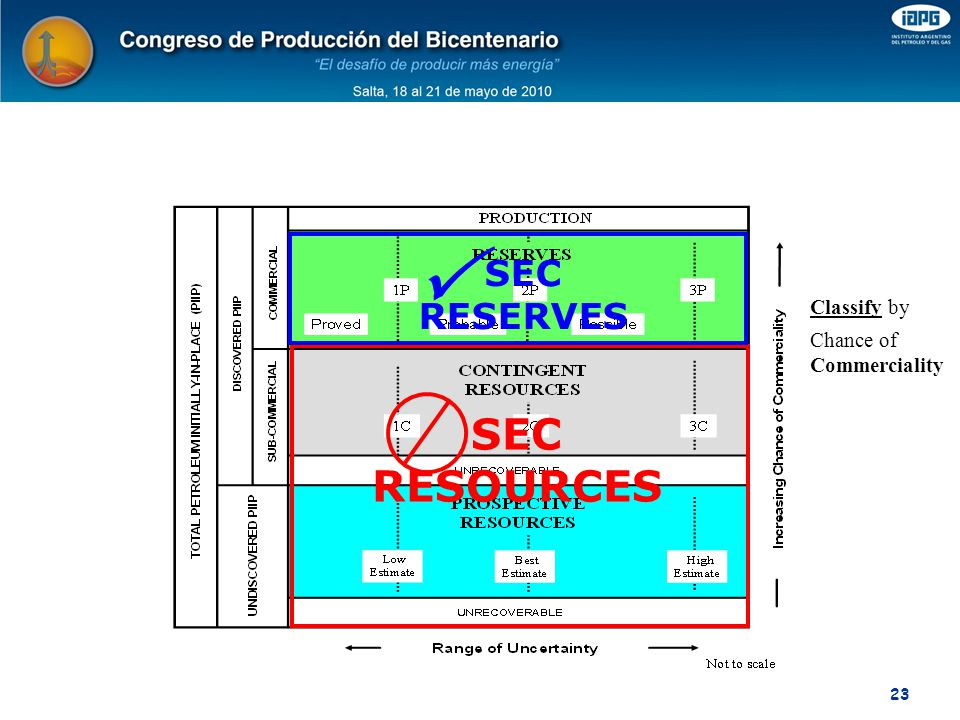  SEC RESOURCES SEC RESERVES Classify by Chance of Commerciality