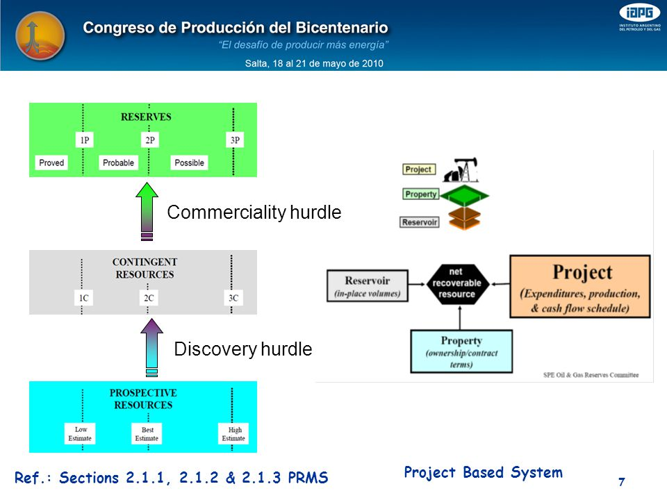 Commerciality hurdle Discovery hurdle Project Based System