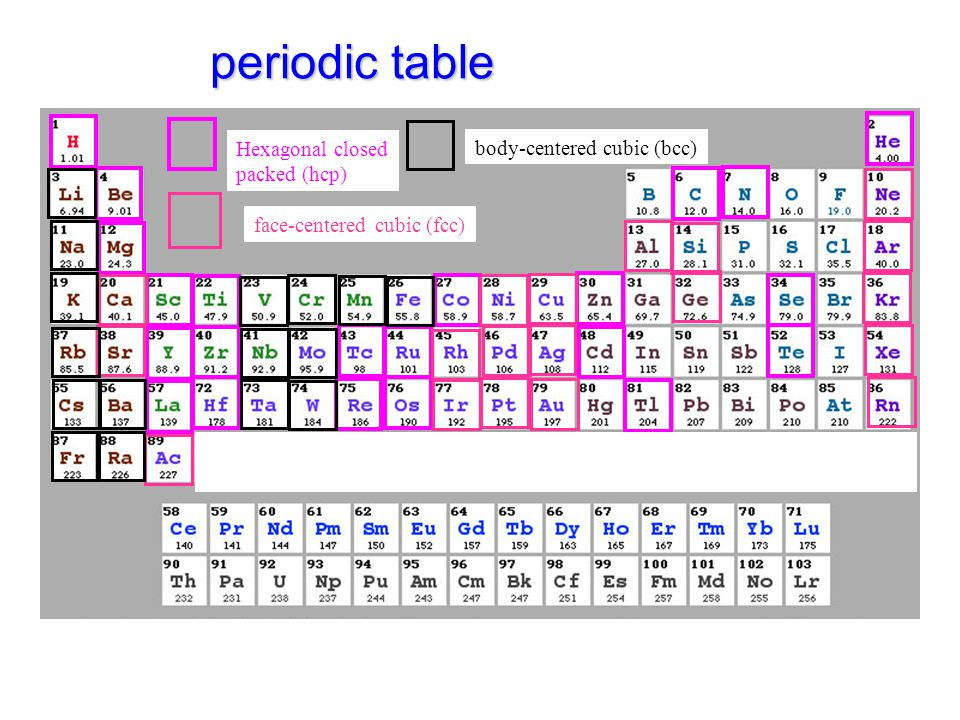 Chloride Periodic Table Ionic Nomenclature Ppt Download