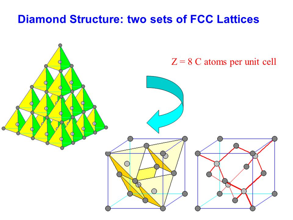 Diamond Structure: two sets of FCC Lattices