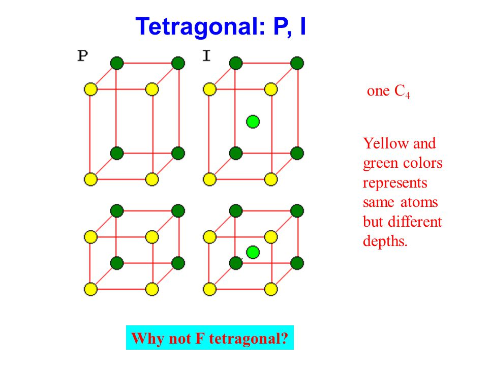 Tetragonal: P, I one C4. Yellow and green colors represents same atoms but different depths.