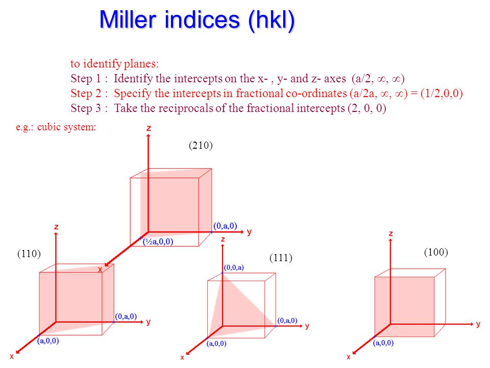 Miller indices (hkl) to identify planes: