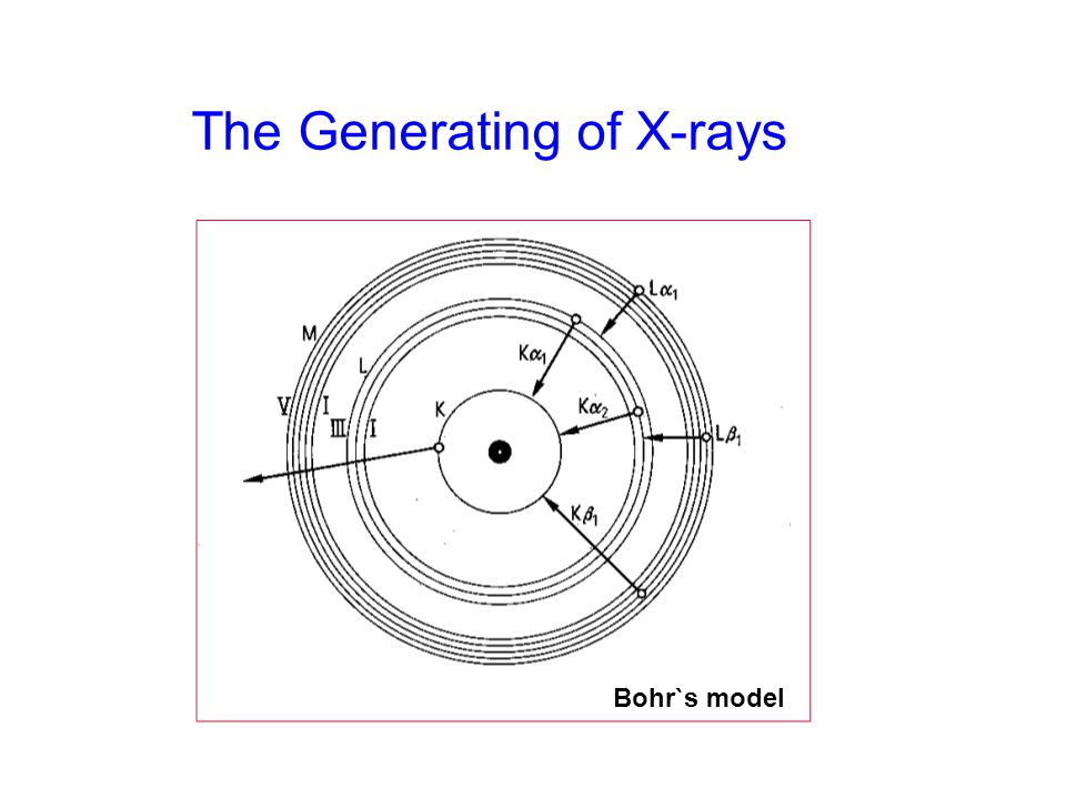 The Generating of X-rays
