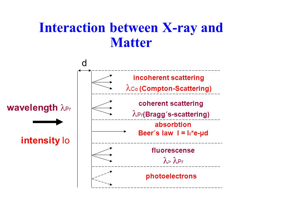 Interaction between X-ray and Matter