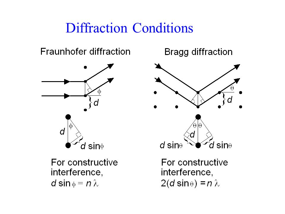 Diffraction Conditions