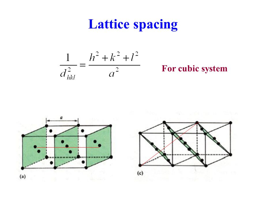 Lattice spacing For cubic system