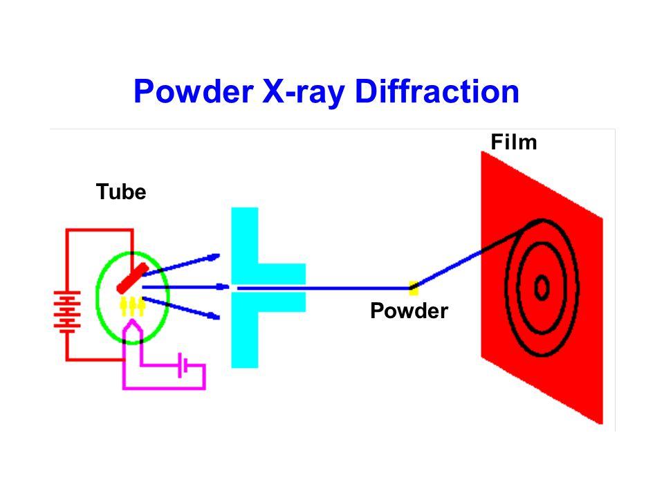 Powder X-ray Diffraction