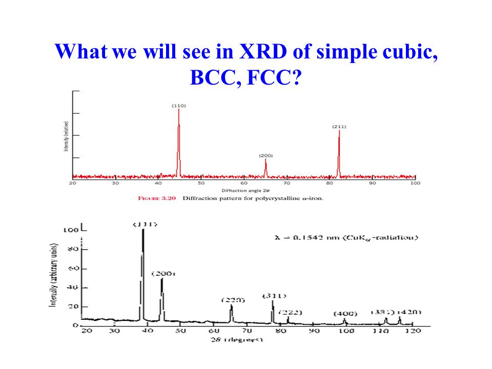 What we will see in XRD of simple cubic, BCC, FCC