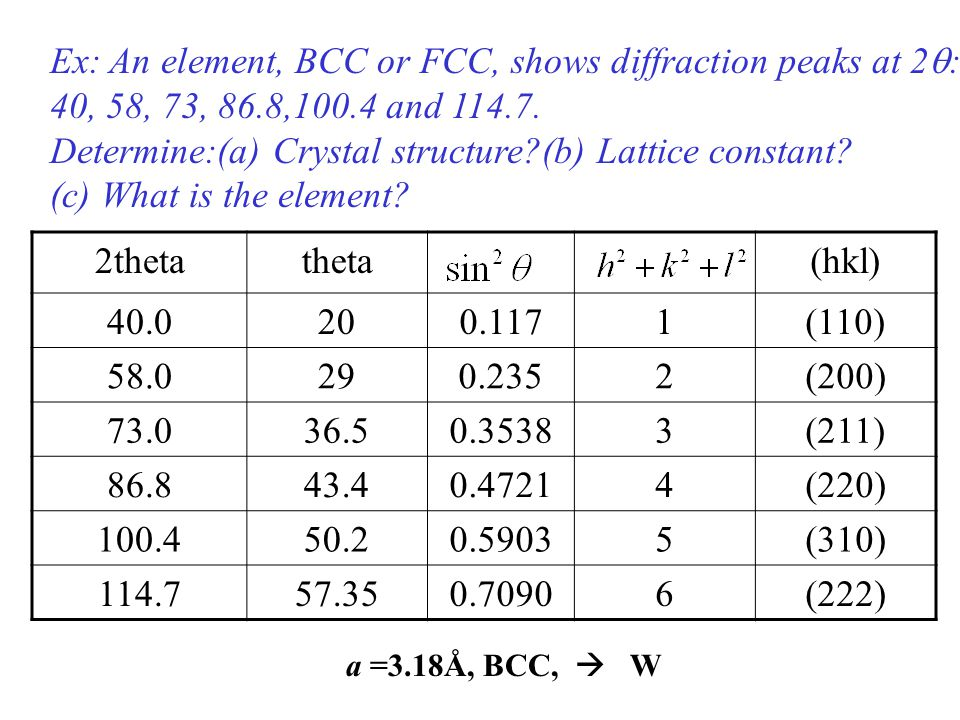 Determine:(a) Crystal structure (b) Lattice constant