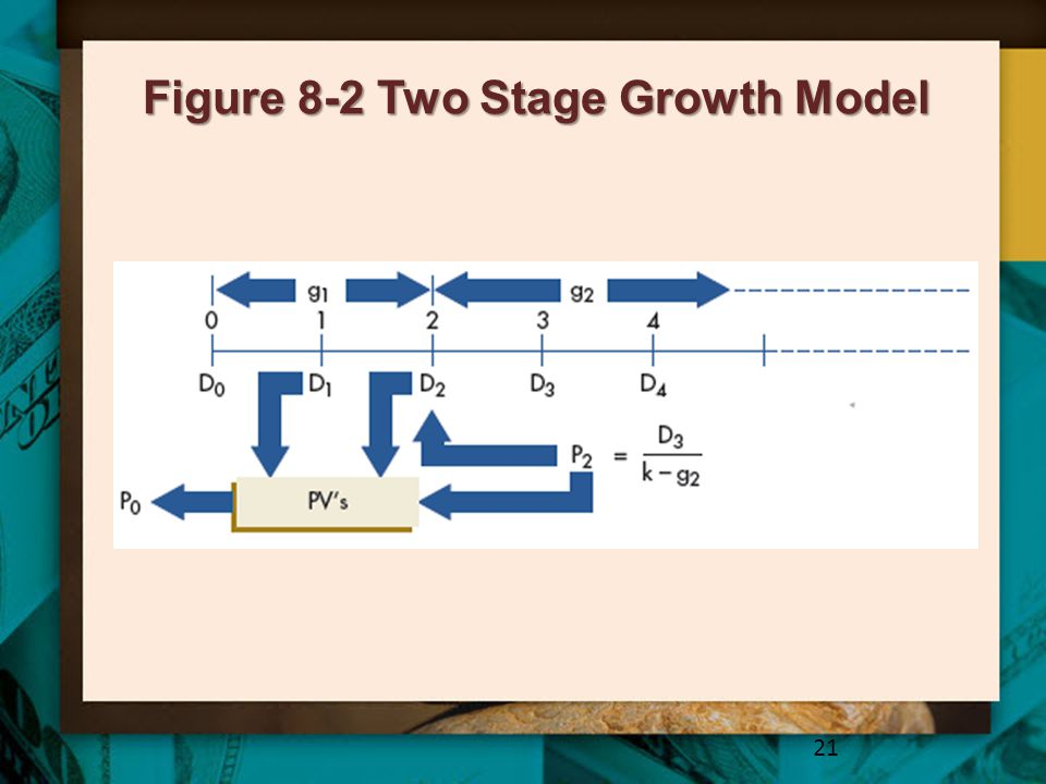 Figure 8-2 Two Stage Growth Model