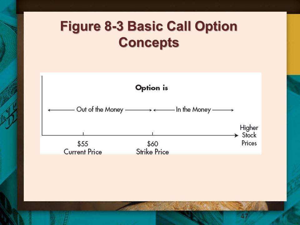 Figure 8-3 Basic Call Option Concepts