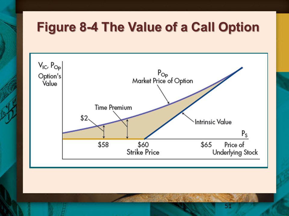 Figure 8-4 The Value of a Call Option
