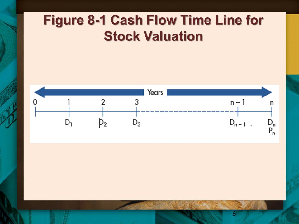 Figure 8-1 Cash Flow Time Line for Stock Valuation