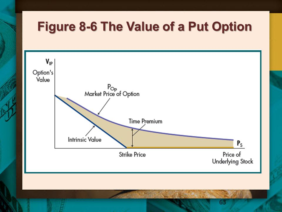Figure 8-6 The Value of a Put Option