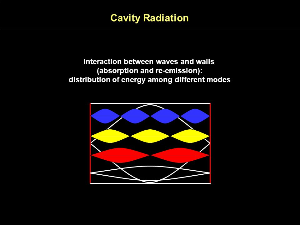 Cavity Radiation Interaction between waves and walls