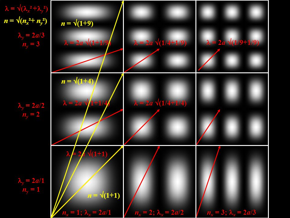 l = (lx² +ly²) n = (nx²+ ny²) n = (1+9) ly = 2a/3. ny = 3. l = 2a (1+1/9) l = 2a (1/4+1/9)