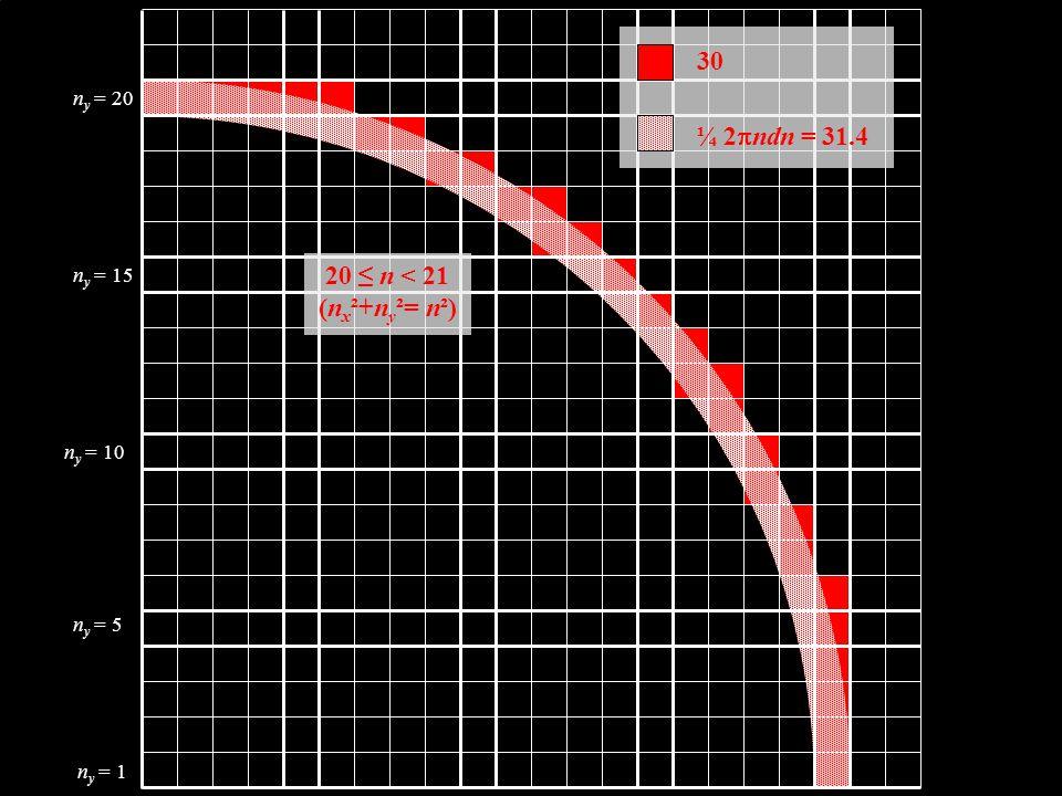 30 ¼ 2pndn = 31.4 20 ≤ n < 21 (nx²+ny²= n²) ny = 20 ny = 15 ny = 10