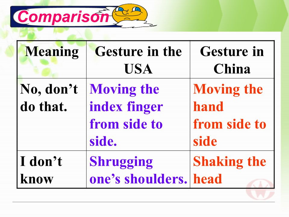 Comparison Meaning Gesture in the USA Gesture in China