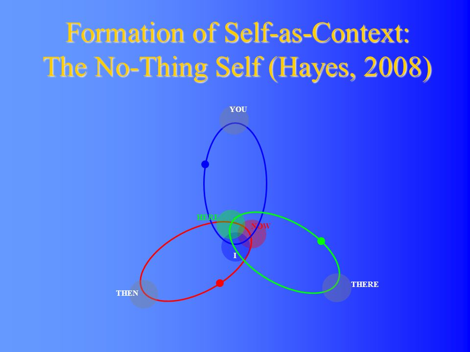 Formation of Self-as-Context: The No-Thing Self (Hayes, 2008)