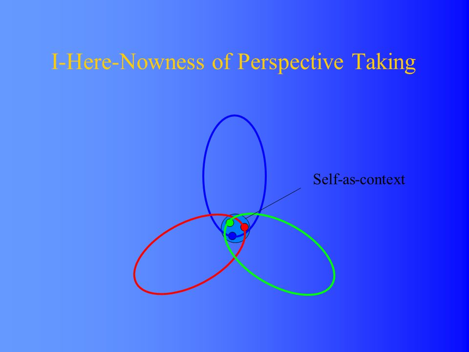 I-Here-Nowness of Perspective Taking