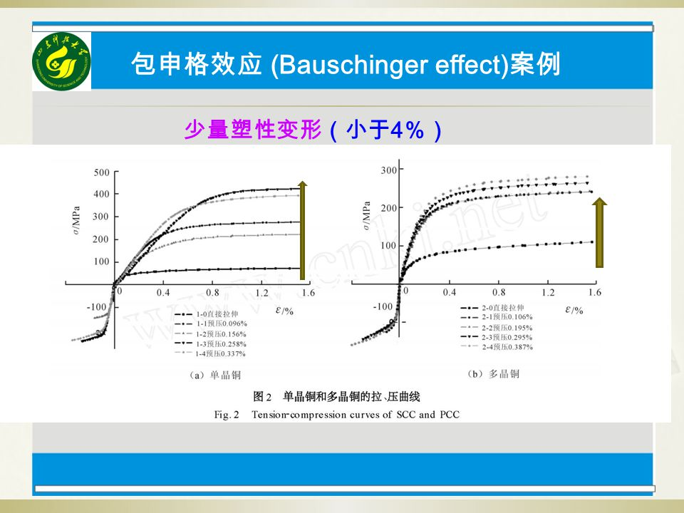 包申格效应 (Bauschinger effect)案例