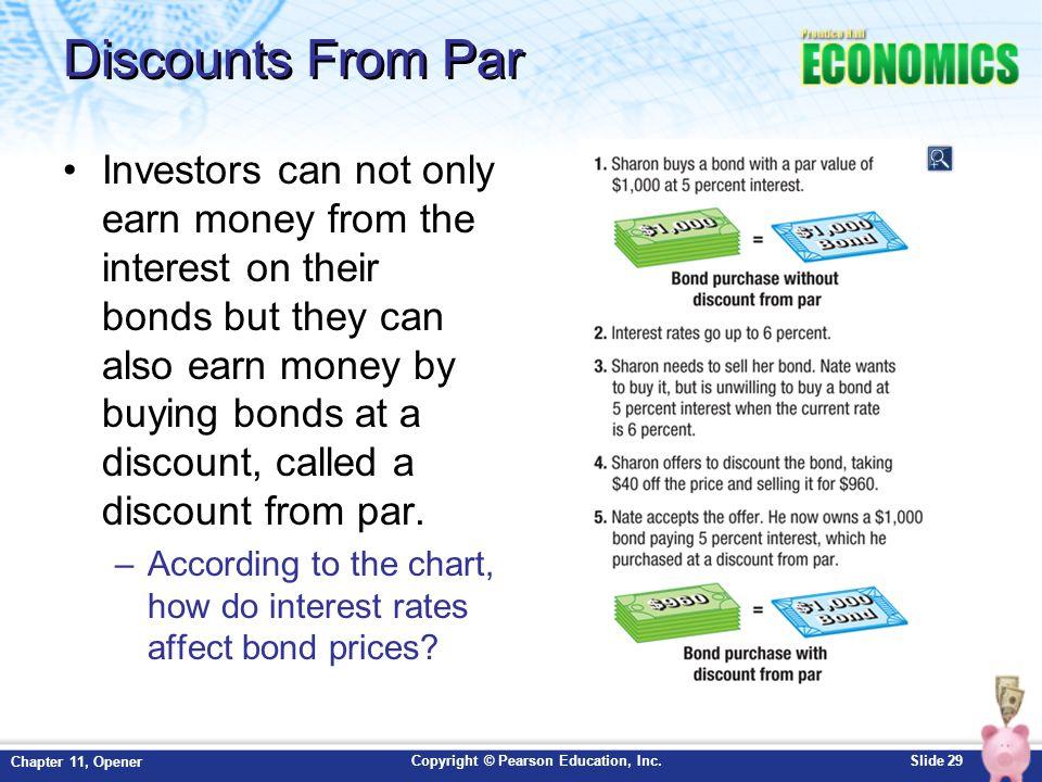 Discounts From Par
