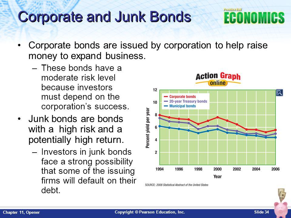 Corporate and Junk Bonds