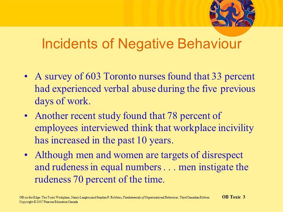 Incidents of Negative Behaviour