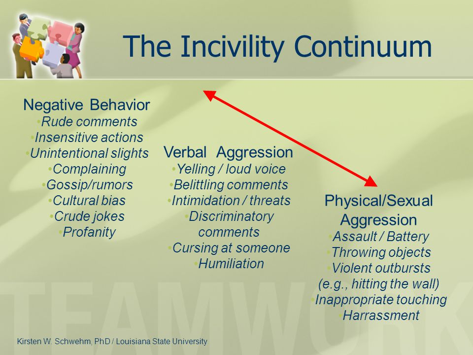 The Incivility Continuum