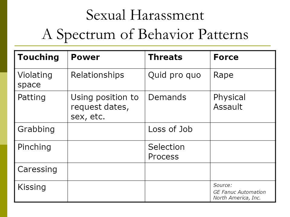 Sexual Harassment A Spectrum of Behavior Patterns