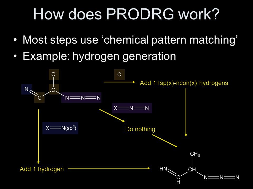 How does PRODRG work Most steps use 'chemical pattern matching'