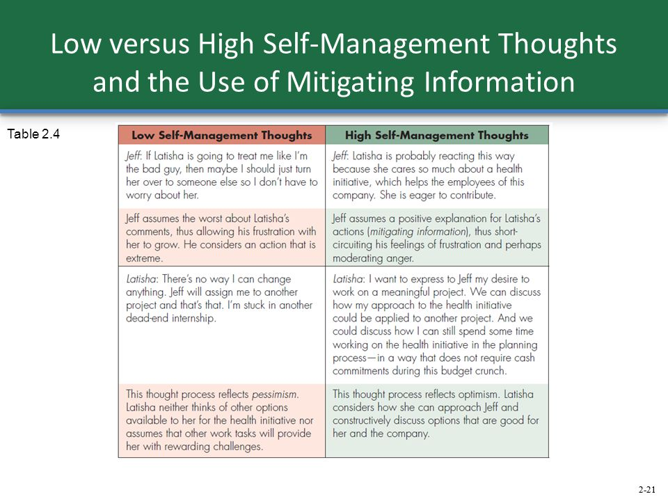 Low versus High Self-Management Thoughts and the Use of Mitigating Information