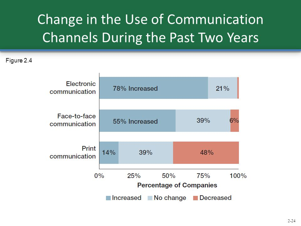Change in the Use of Communication Channels During the Past Two Years