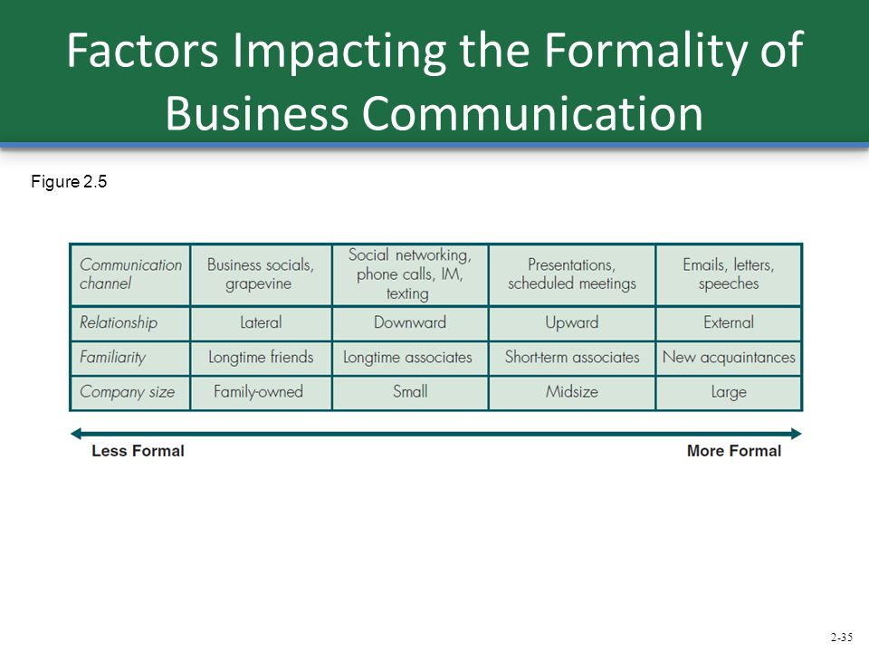 Factors Impacting the Formality of Business Communication