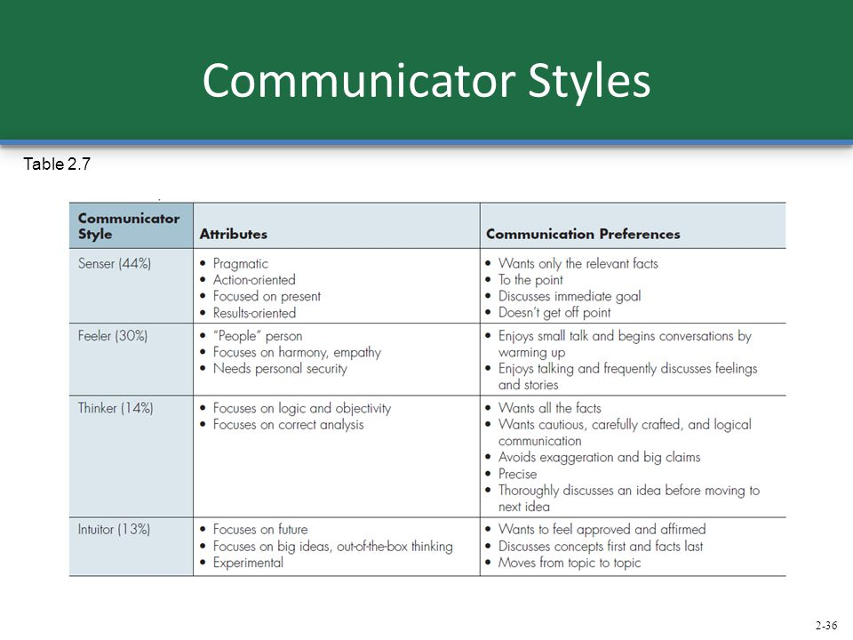 Communicator Styles Table 2.7