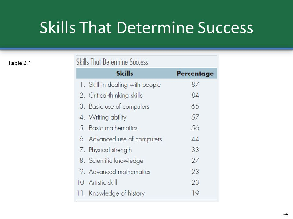 Skills That Determine Success