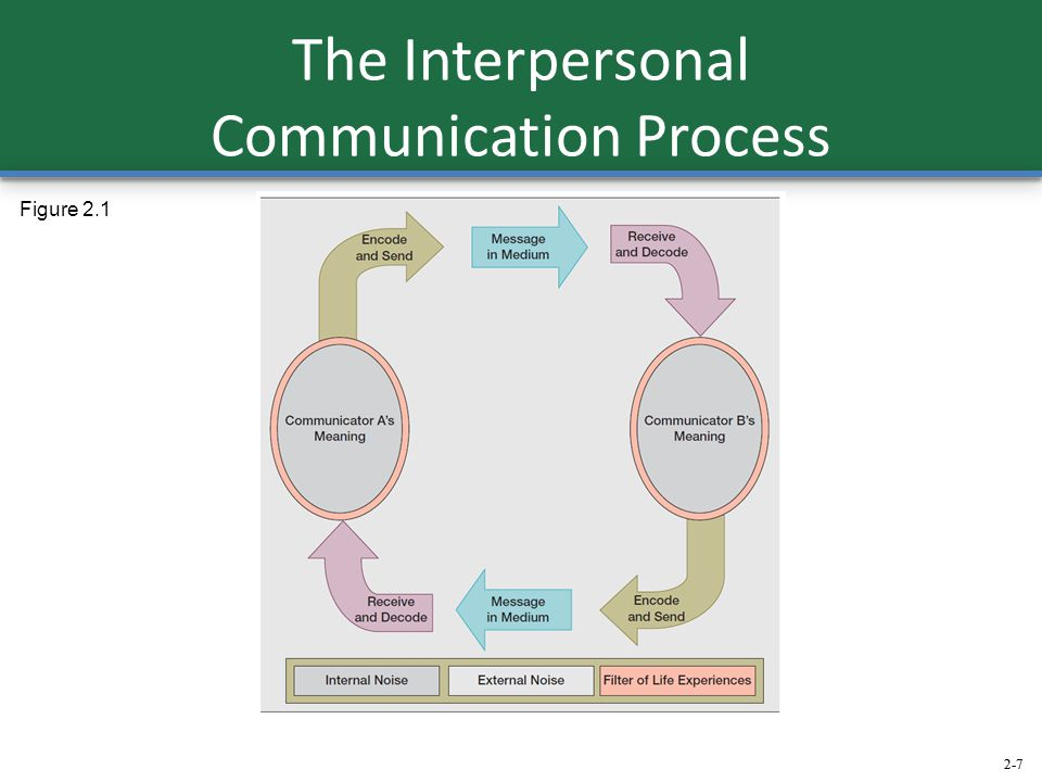 The Interpersonal Communication Process