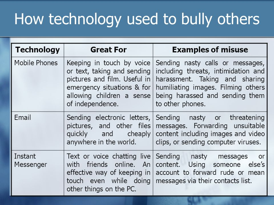 How technology used to bully others