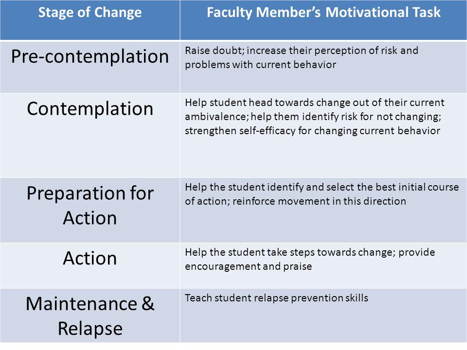 Faculty Member's Motivational Task