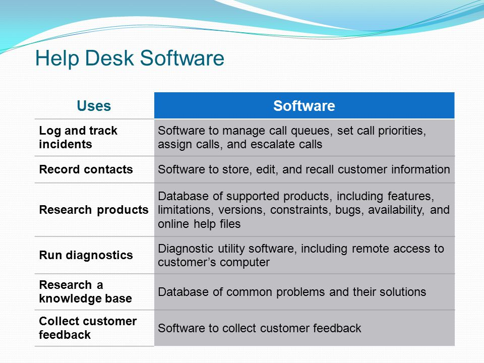 Help Desk Software Uses Software Log and track incidents