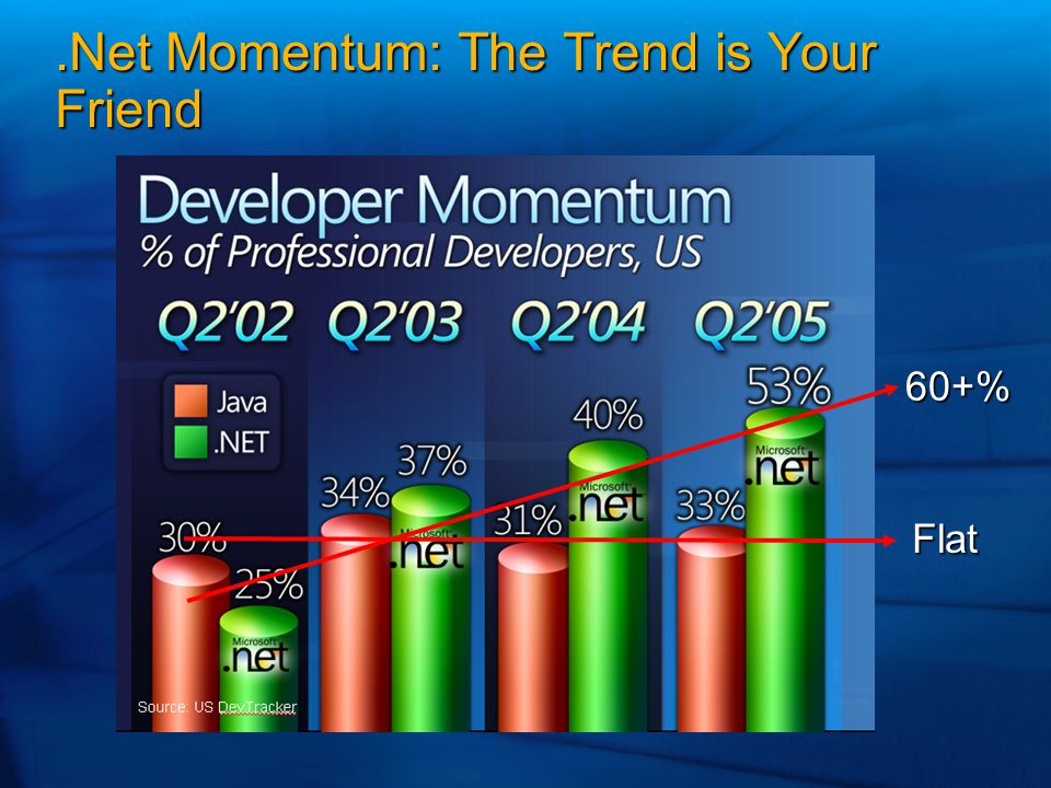 .Net Momentum: The Trend is Your Friend