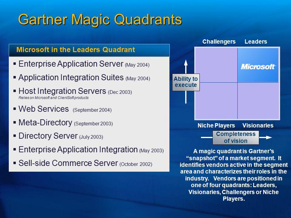 Gartner Magic Quadrants